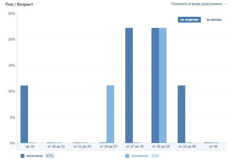 Примерно так выглядит статистика страницы ВК